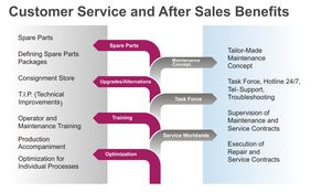 benefits of good customer care Advantage & disadvantage of customer customer service positions offer a number of benefits as well as work-from-home customer service jobs [customer.